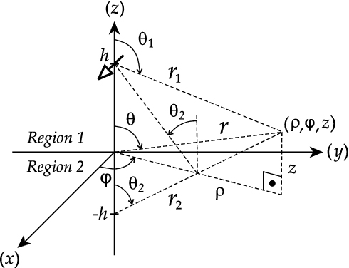 Hertzian Dipole Antenna
